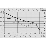 Ηλεκτρονικό πιεστικό 1HP JET 102 M με SmartPress 1.5HP