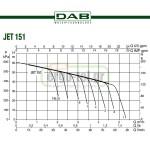 Ηλεκτρονικό πιεστικό 1.5HP JET 151 M με SmartPress 3HP