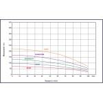 """Υποβρύχια αντλία γεωτρήσεων 4"""" 2,0Hp KRAFT (63531)"""